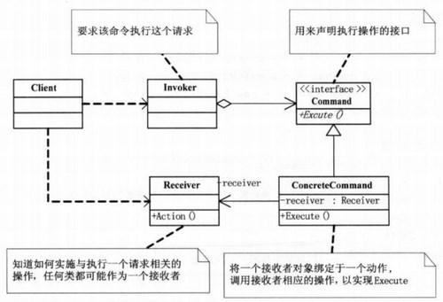 command_pattern